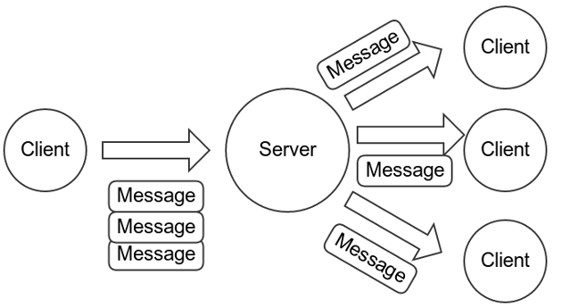 Data flow for encrypted messages. A client sends one message per recipient to the server.