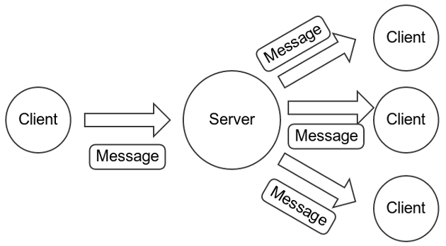 Further optimized data flow. A client sends just one encrypted message to the server.