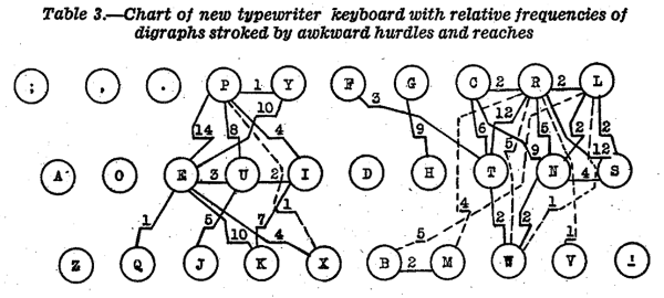 An excerpt from the Dvorak keyboard patent.