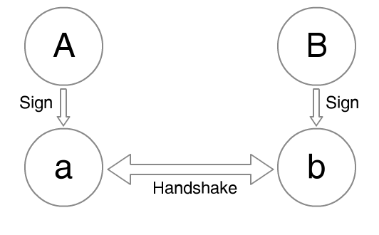 Simplified diagram of an OTR handshake