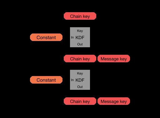 Signal >> Specifications >> The Double Ratchet Algorithm