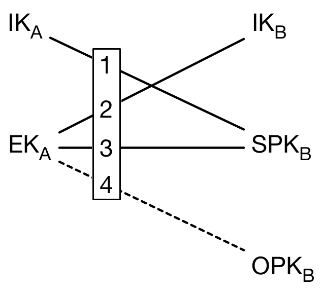 Signal >> Specifications >> The X3DH Key Agreement Protocol